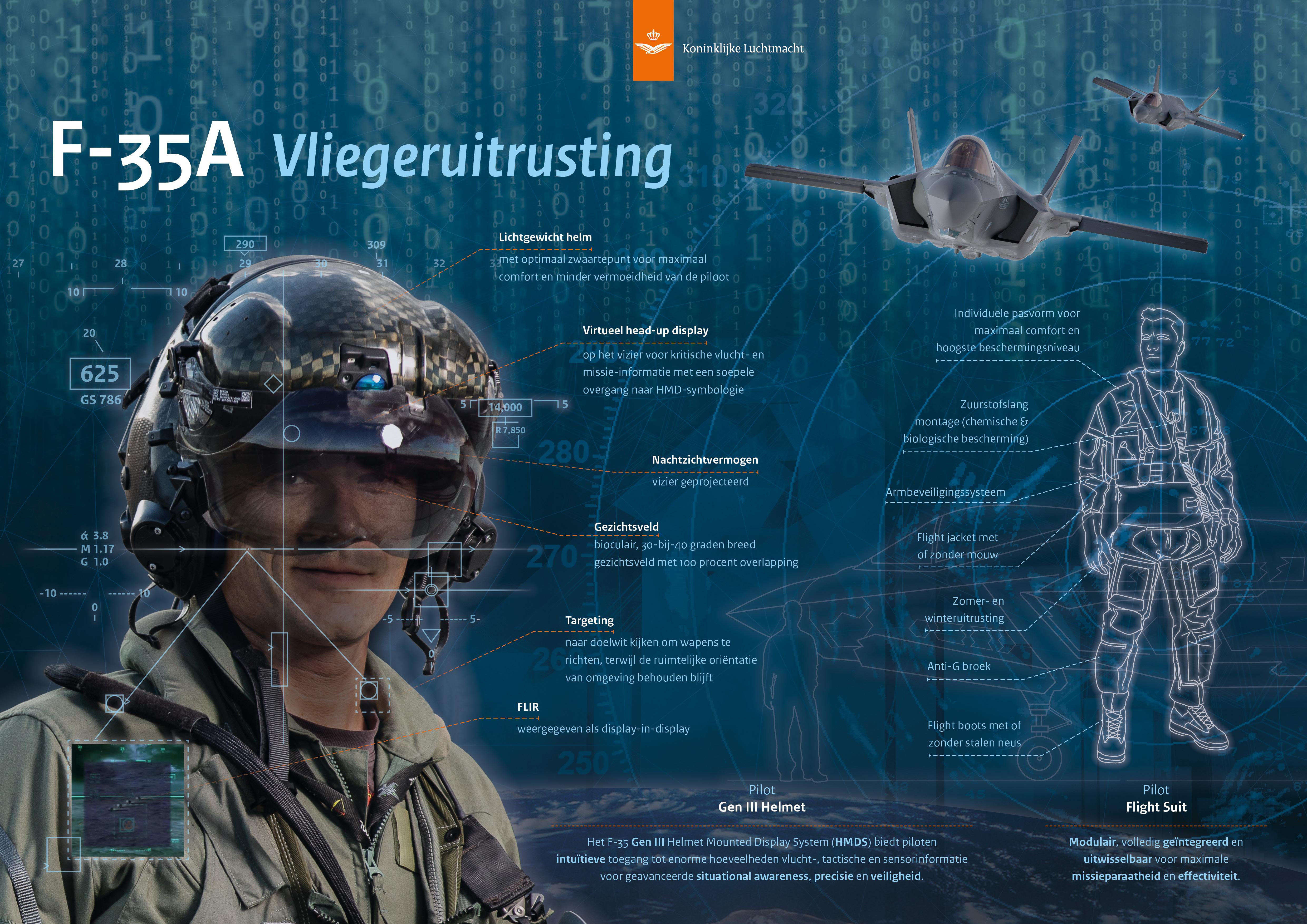 KLu infographic F-35 Lightning II, vliegeruitrusting