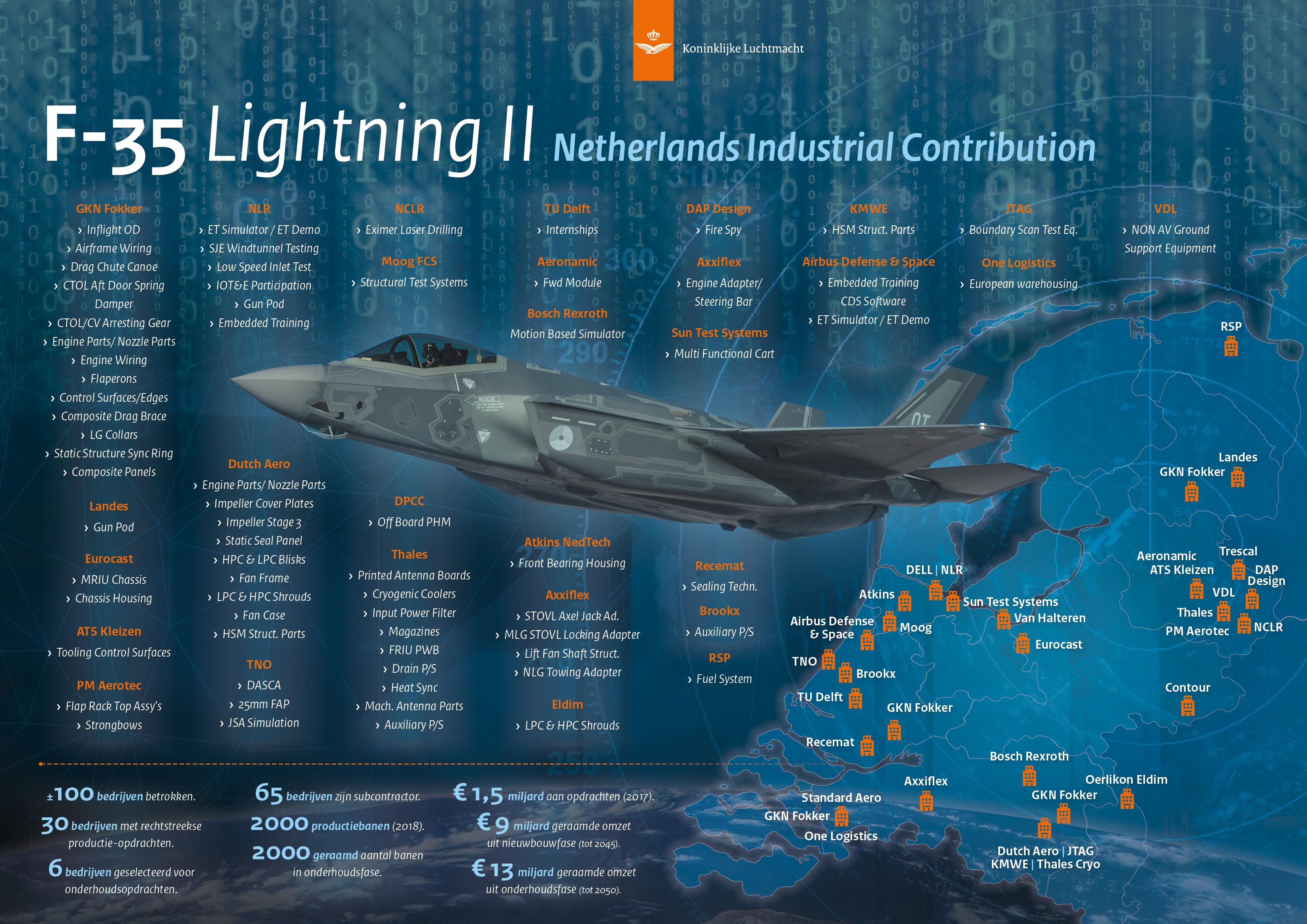 KLu infographic F-35 Lightning II, industriële samenwerking