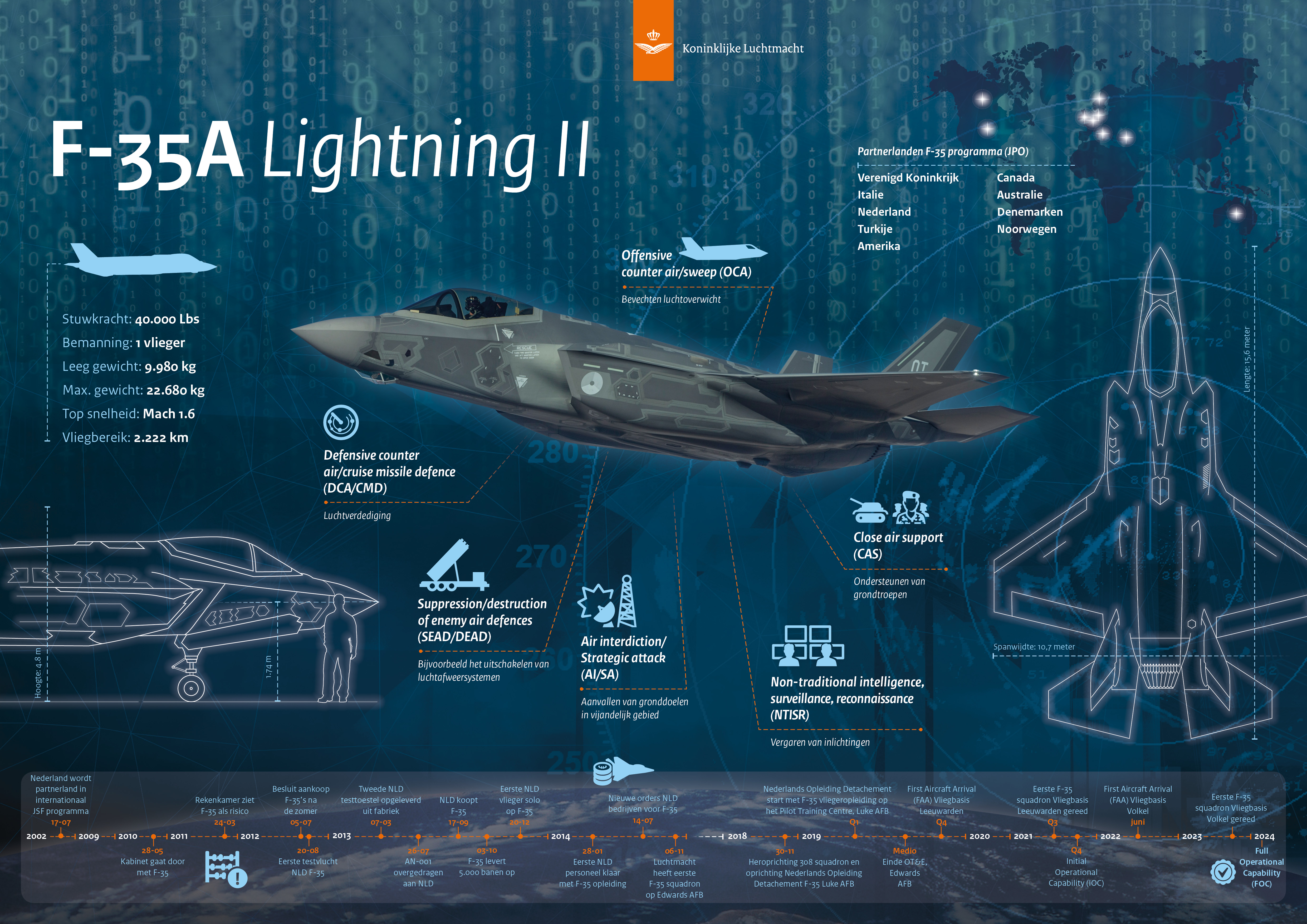 KLu infographic F-35 Lightning II