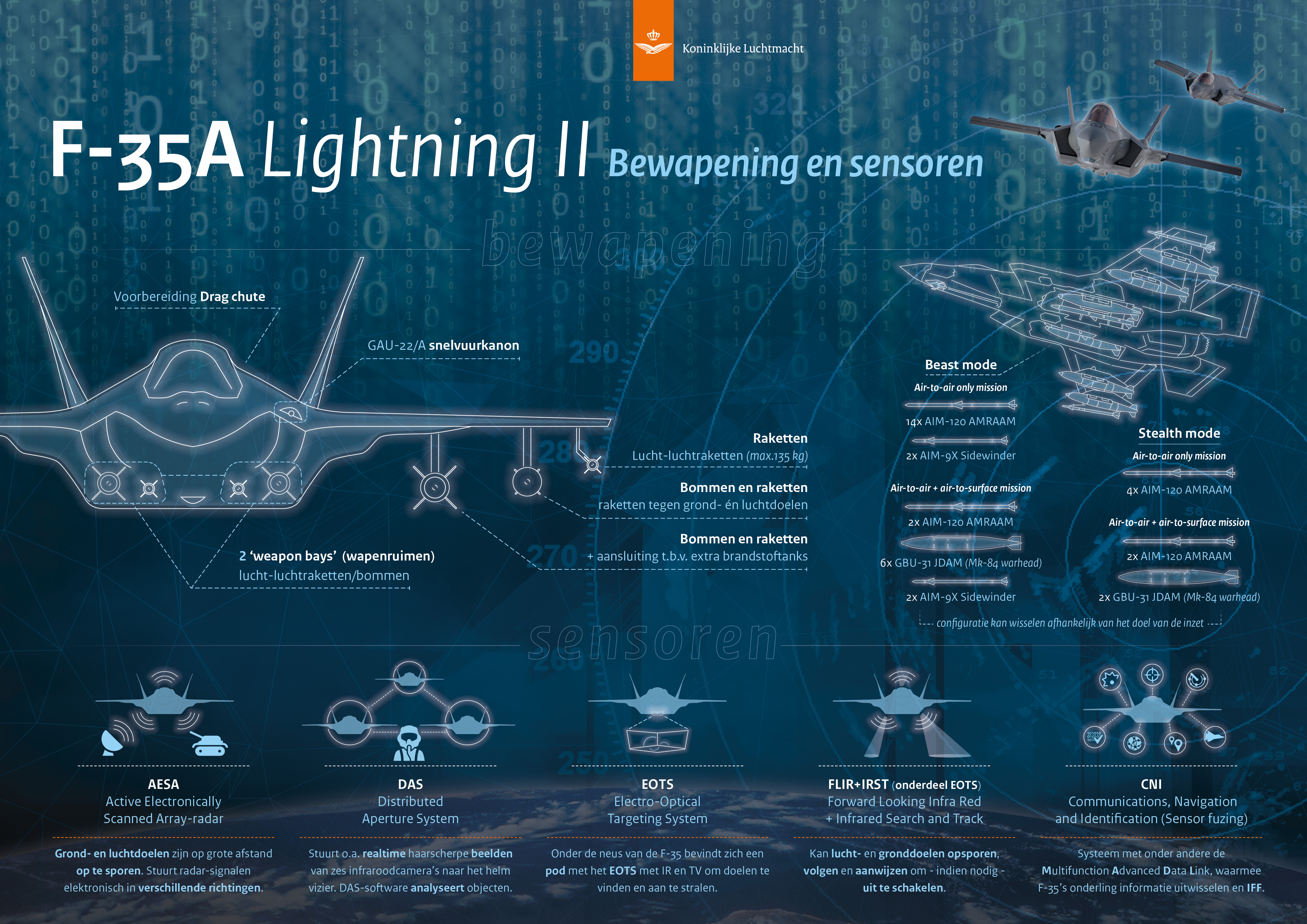 KLu infographic F-35 Lightning II, bewapening en sensoren