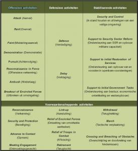 Categorieën tactische activiteiten