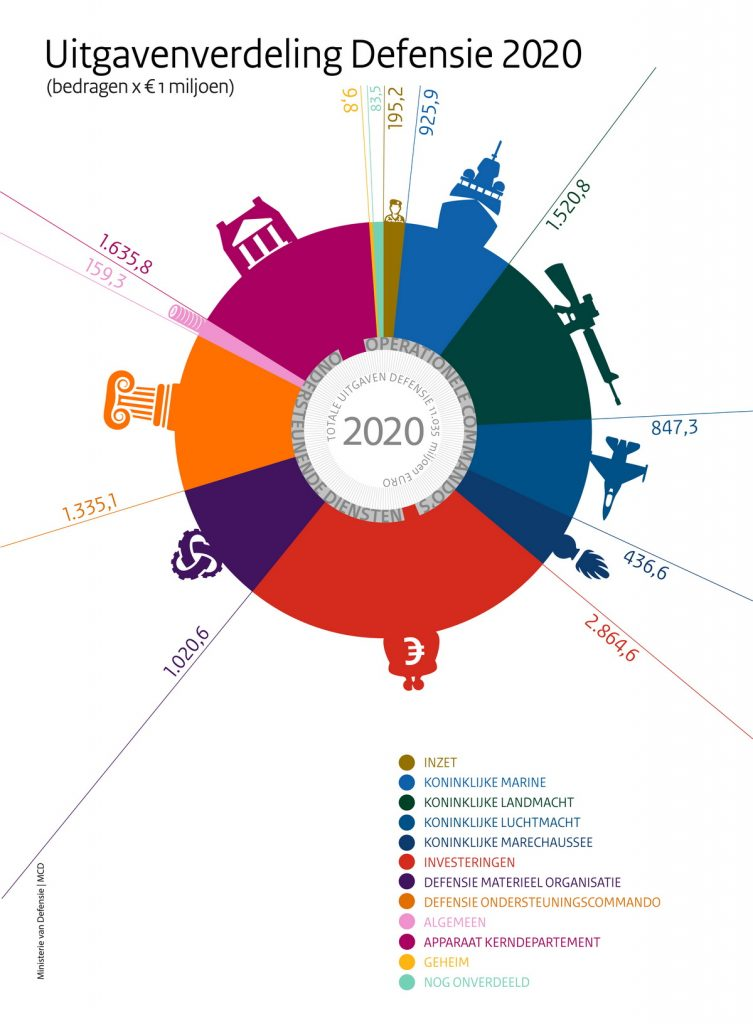 Grafiek uitgaven Defensie 2020