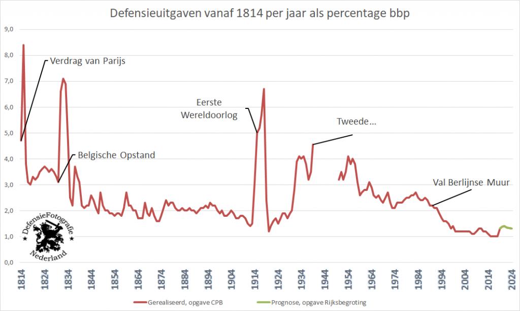 Defensieuitgaven vanaf 1814 per jaar als percentage bpp