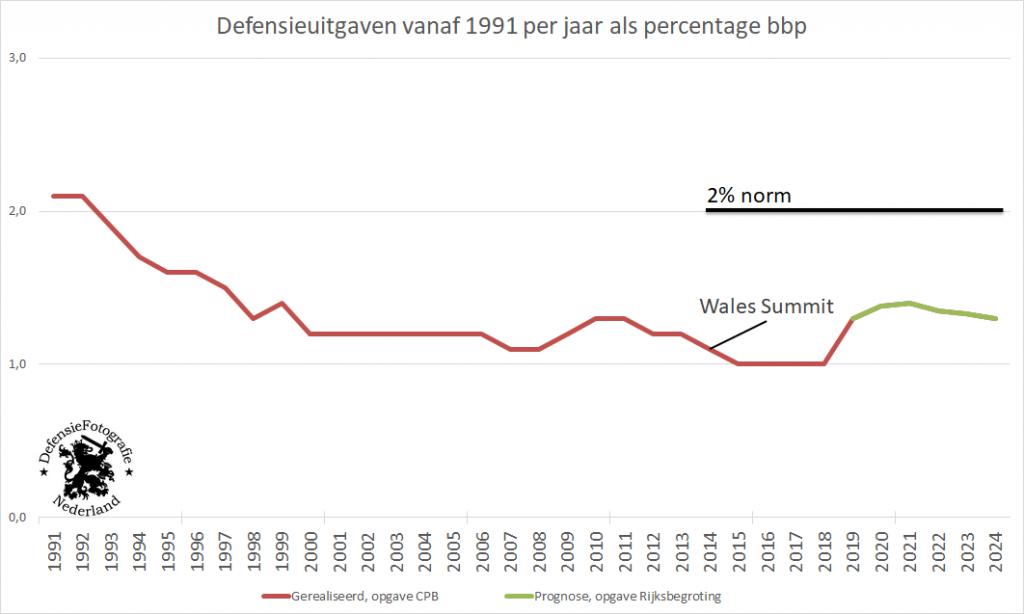 Defensieuitgaven vanaf 1991 per jaar als percentage bpp