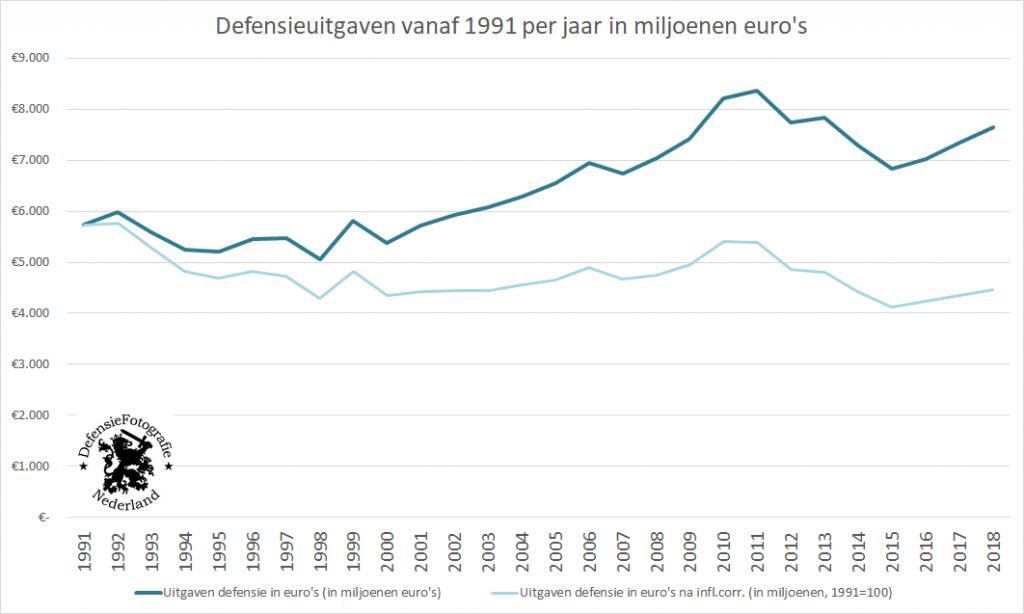 Defensieuitgaven vanaf 1991 per jaar in miljoenen euro's