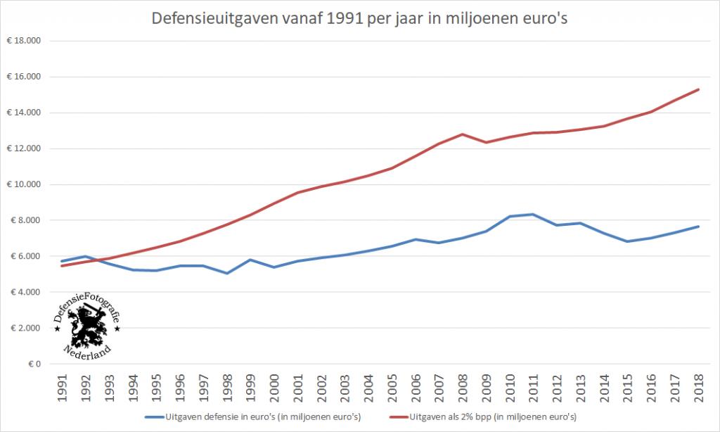Defensieuitgaven vanaf 1991 per jaar in miljoenen euro's 2 procent