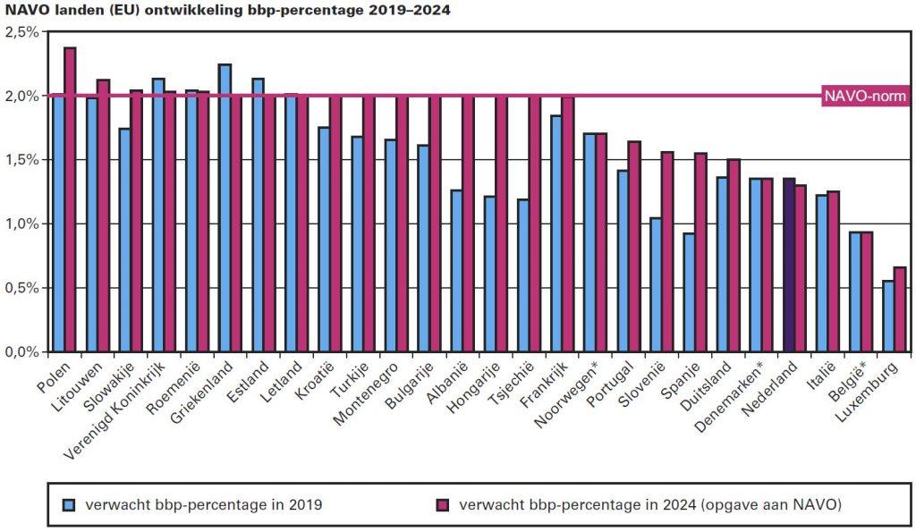 NAVO landen (EU) ontwikkeling bbp-percentage 2019–2024