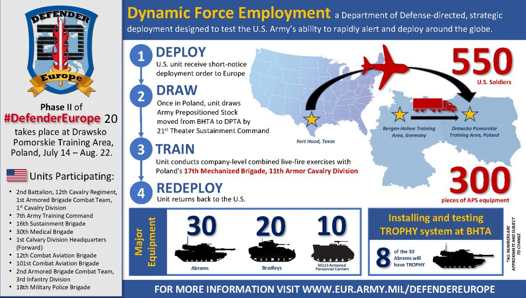 Infographic Dynamic Force Employment